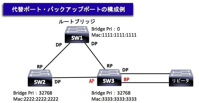 RSTPのポート構成