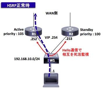 HSRPのHelloパケットの通信