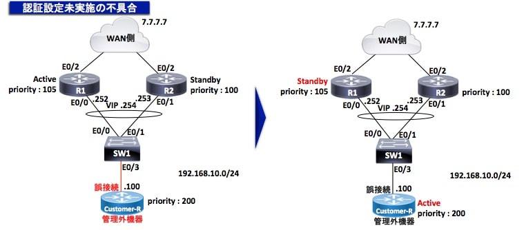 HSRPの認証設定の必要性