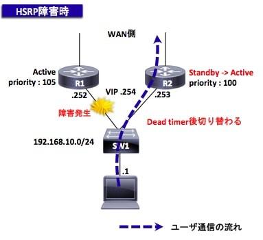 HSRPの障害時の動作