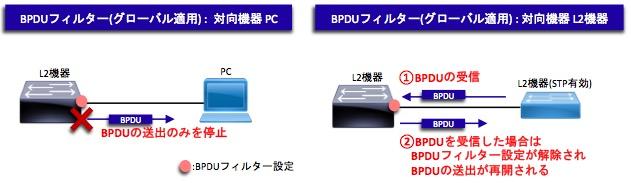 BPDUフィルターの挙動(PC)