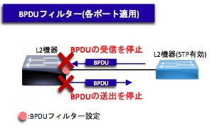 BPDUフィルターの挙動(SW)