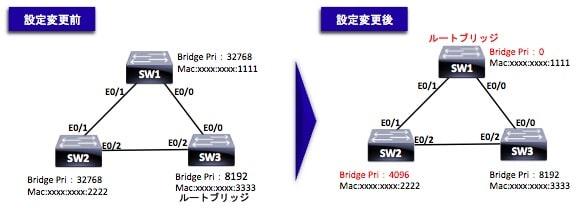 ルートブリッジの設定変更