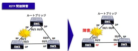 RSTPの検証