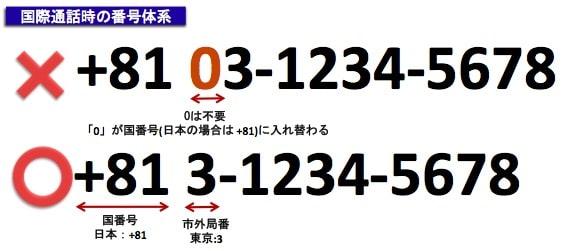 国際番号(+81)について
