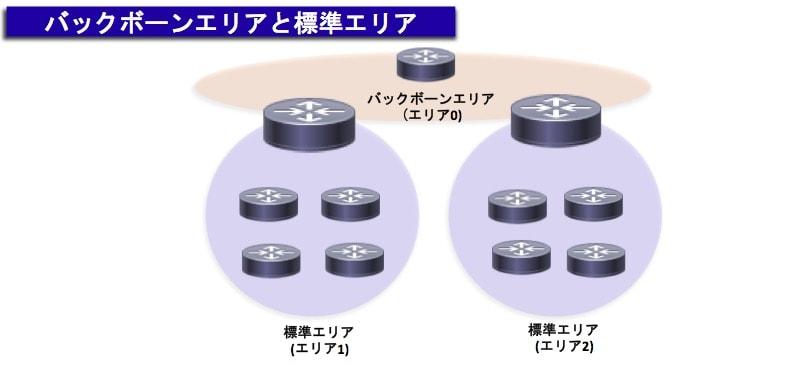 OSPFのエリア構成