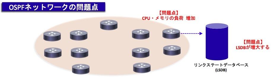 OSPFの問題点