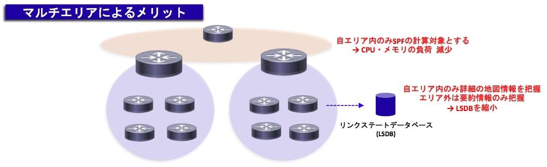 OSPFのマルチエリアのメリット
