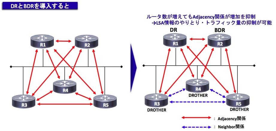 DR・BDRの実装イメージ