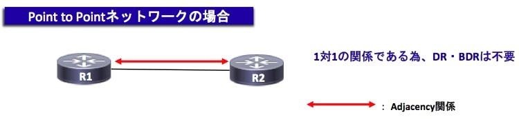 point-to-pointネットワーク