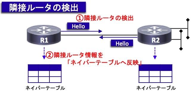 OSPF-Hello