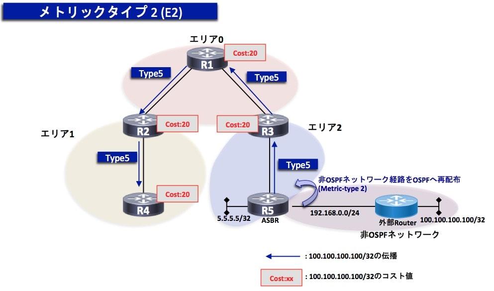 OSPF-Metric-type2