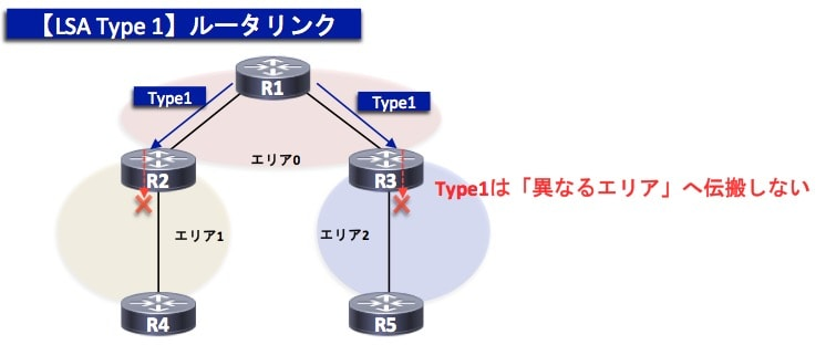 OSPF-TypeLSA1