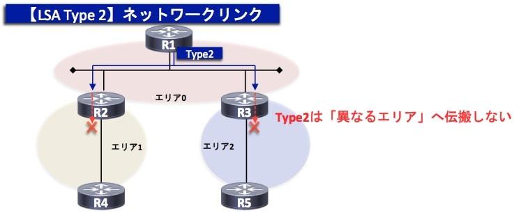OSPF-TypeLSA2