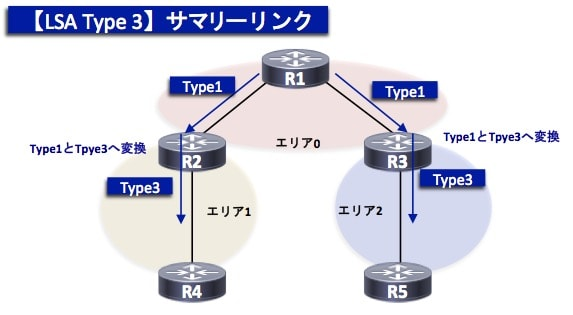 OSPF-TypeLSA3