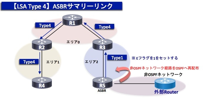 OSPF-TypeLSA4
