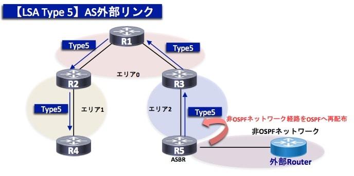 OSPF-TypeLSA5