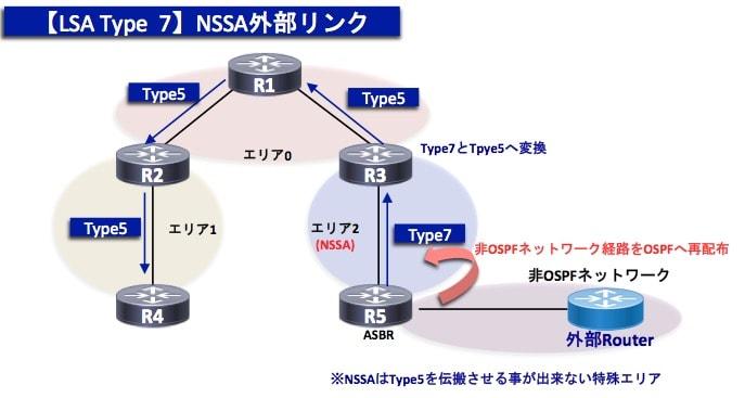 OSPF-TypeLSA7