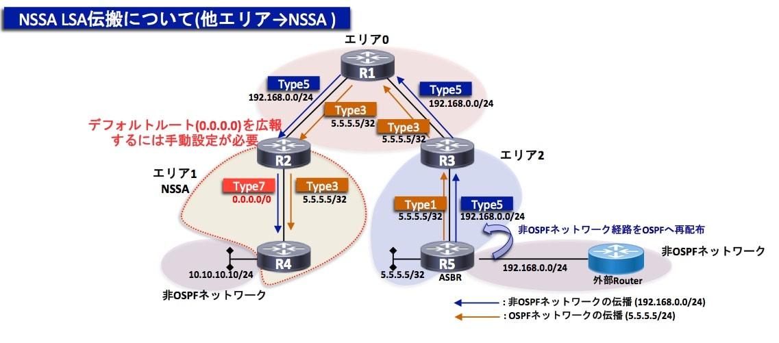 NSSA LSA伝搬1