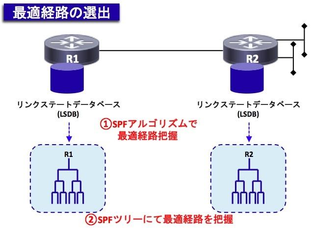 OSPF-SPF
