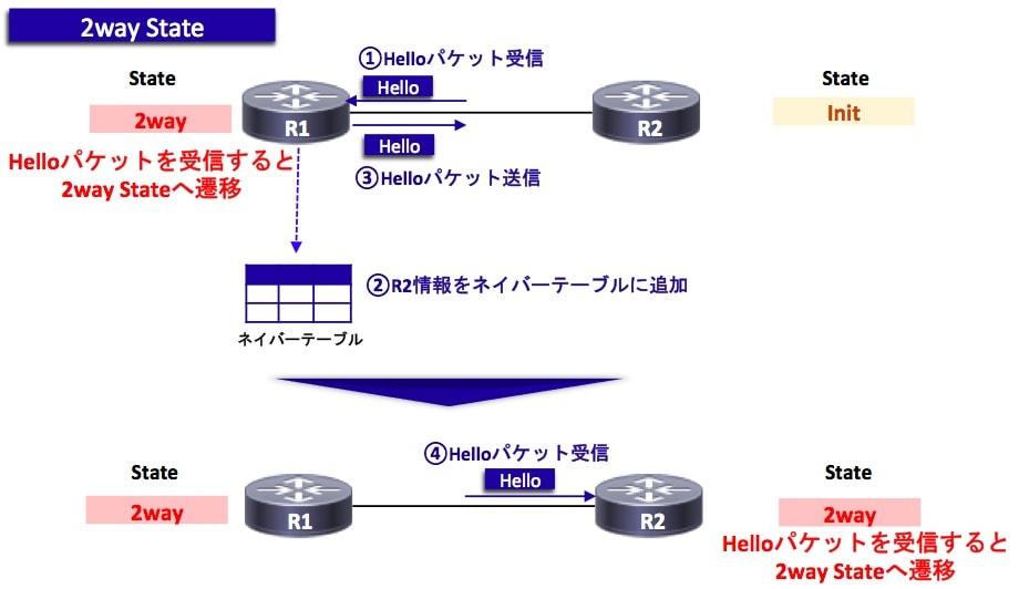 OSPFの状態遷移(2way)