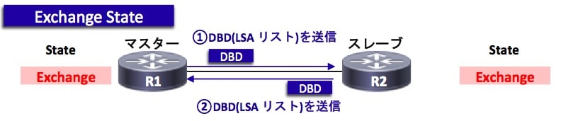 OSPFの状態遷移(Exchange)