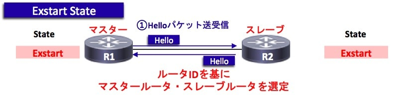 OSPFの状態遷移(Exstart)