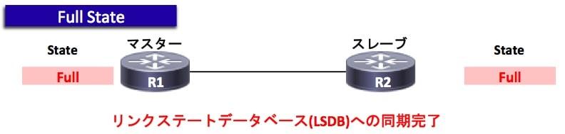 OSPFの状態遷移(Full)