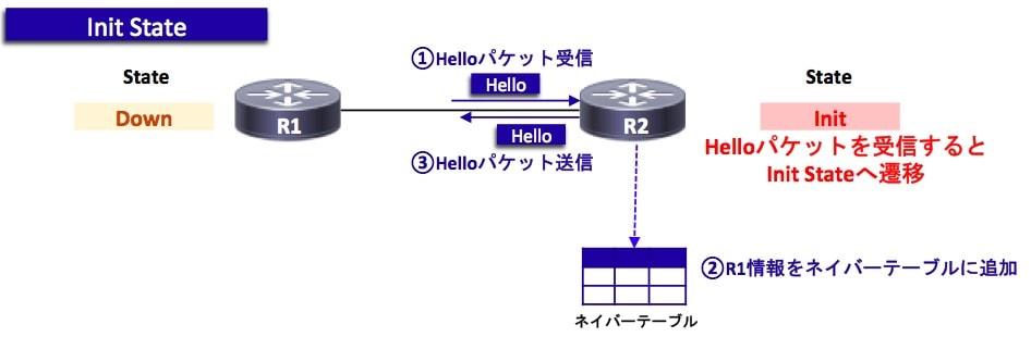 OSPFの状態遷移(Init)