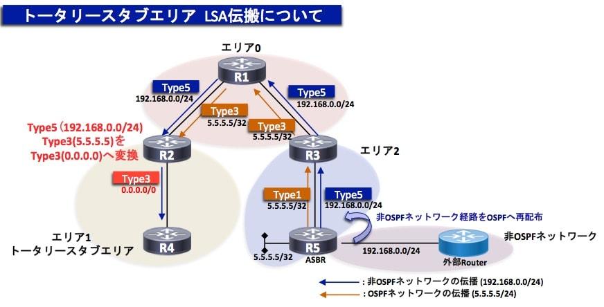 OSPF-トータリースタブエリア
