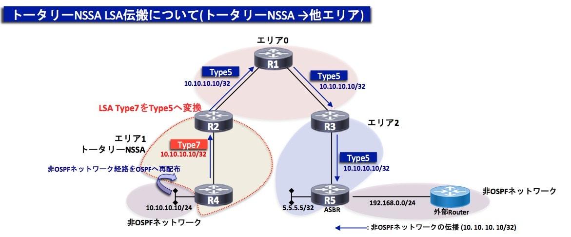 トータリーNSSA LSA伝搬2