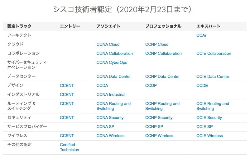 CCIE Enterprise(試験前)