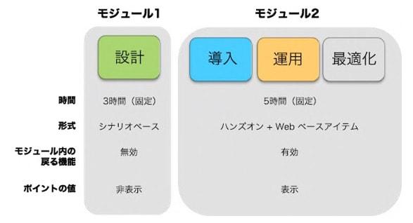CCIE Enterprise(試験後)