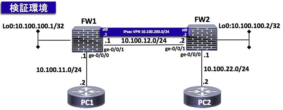 SRX-IPsec-検証